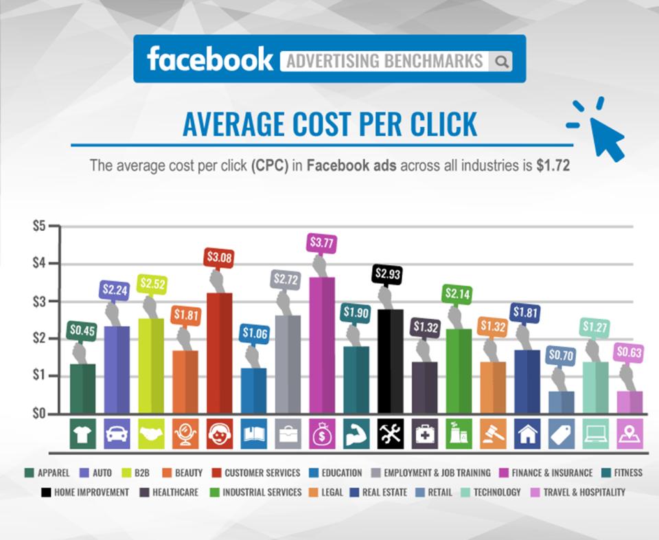 Facebook Advertising - Cost Comparison